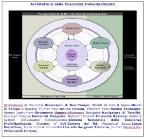 Architettura della Coscienza Individualizzata – enit