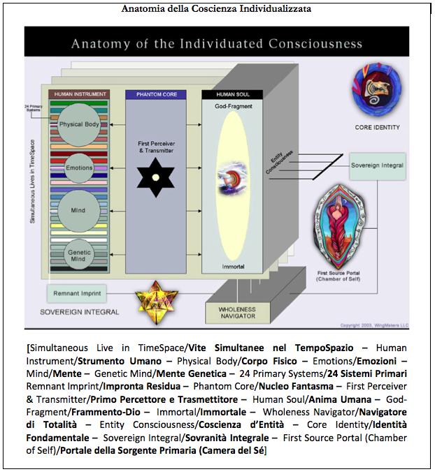 Anatomia della Coscienza Individualizzata-Enit
