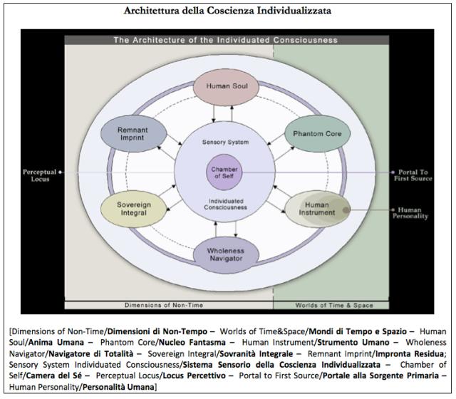 Architettura della Coscienza Individualizzata-Enit